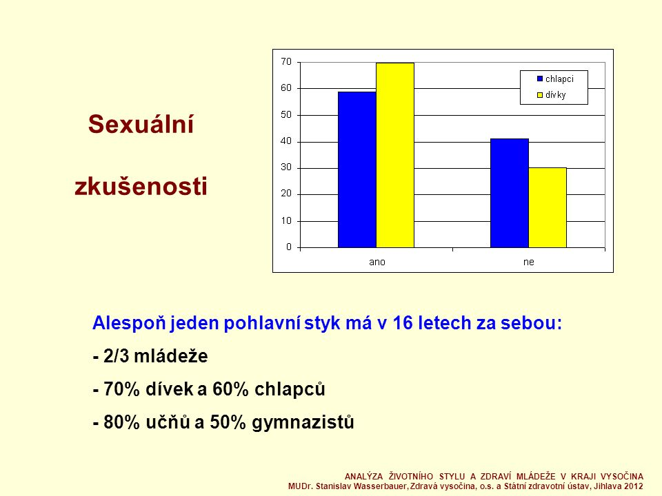 Sexuální zkušenosti Alespoň jeden pohlavní styk má v 16 letech za sebou: - 2/3 mládeže - 70% dívek a 60% chlapců - 80% učňů a 50% gymnazistů ANALÝZA ŽIVOTNÍHO STYLU A ZDRAVÍ MLÁDEŽE V KRAJI VYSOČINA MUDr.