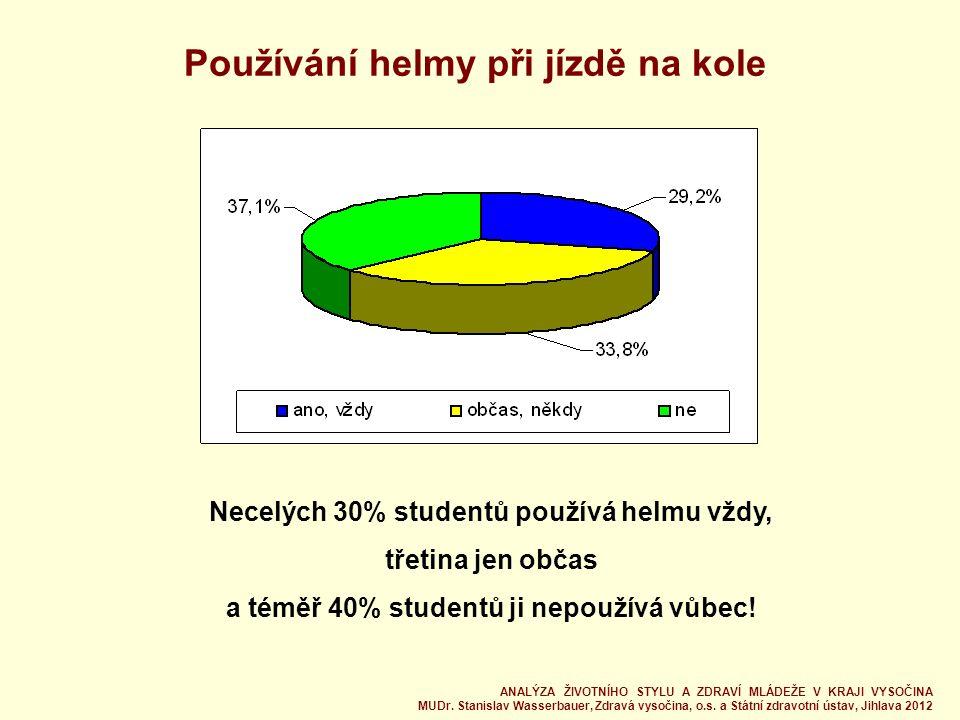 Používání helmy při jízdě na kole Necelých 30% studentů používá helmu vždy, třetina jen občas a téměř 40% studentů ji nepoužívá vůbec.