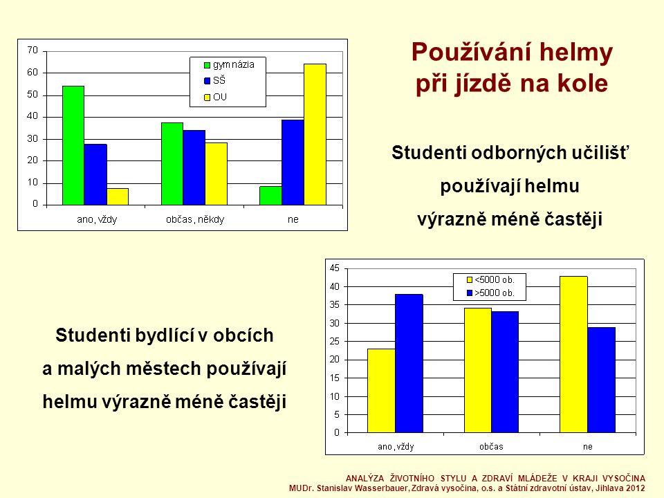 Používání helmy při jízdě na kole Studenti bydlící v obcích a malých městech používají helmu výrazně méně častěji Studenti odborných učilišť používají helmu výrazně méně častěji ANALÝZA ŽIVOTNÍHO STYLU A ZDRAVÍ MLÁDEŽE V KRAJI VYSOČINA MUDr.