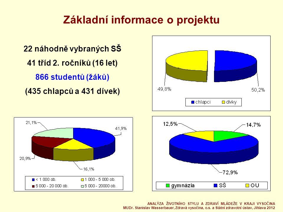 Sport, pohyb 40% studentů sportuje min.