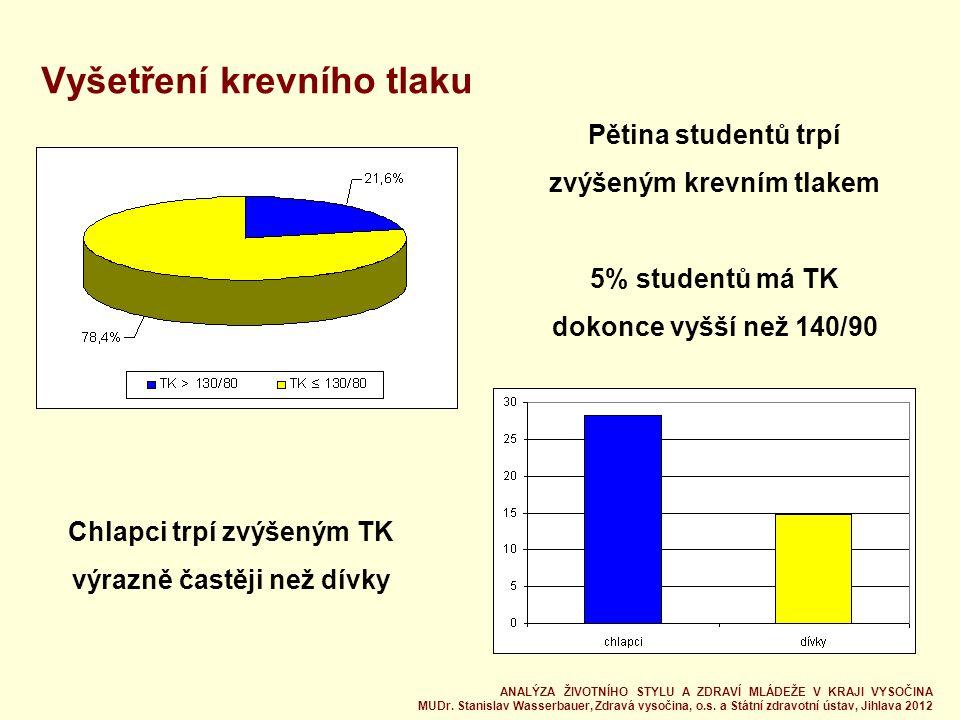 Vyšetření krevního tlaku Pětina studentů trpí zvýšeným krevním tlakem 5% studentů má TK dokonce vyšší než 140/90 Chlapci trpí zvýšeným TK výrazně častěji než dívky ANALÝZA ŽIVOTNÍHO STYLU A ZDRAVÍ MLÁDEŽE V KRAJI VYSOČINA MUDr.