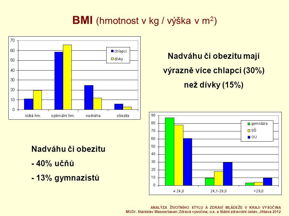 BMI (hmotnost v kg / výška v m 2 ) Nadváhu či obezitu mají výrazně více chlapci (30%) než dívky (15%) Nadváhu či obezitu - 40% učňů - 13% gymnazistů ANALÝZA ŽIVOTNÍHO STYLU A ZDRAVÍ MLÁDEŽE V KRAJI VYSOČINA MUDr.