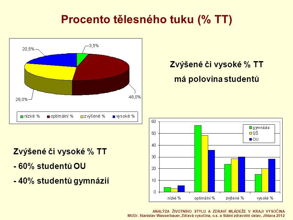 Procento tělesného tuku (% TT) Zvýšené či vysoké % TT má polovina studentů Zvýšené či vysoké % TT - 60% studentů OU - 40% studentů gymnázií ANALÝZA ŽIVOTNÍHO STYLU A ZDRAVÍ MLÁDEŽE V KRAJI VYSOČINA MUDr.