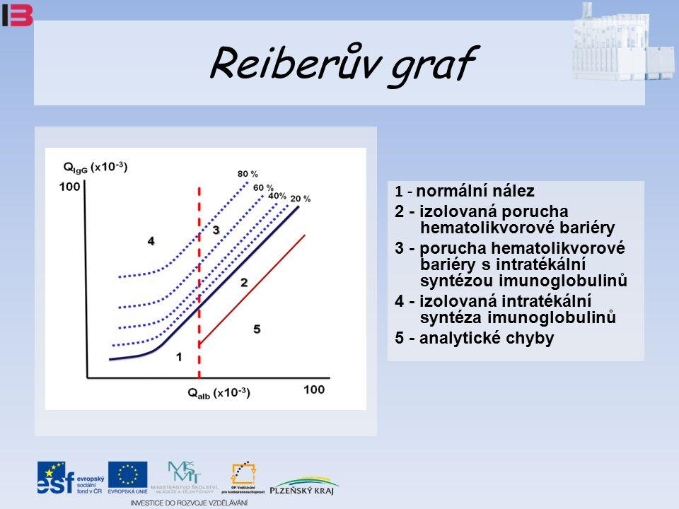 Reiberův graf 1 - normální nález 2 - izolovaná porucha hematolikvorové bariéry 3 - porucha hematolikvorové bariéry s intratékální syntézou imunoglobulinů 4 - izolovaná intratékální syntéza imunoglobulinů 5 - analytické chyby