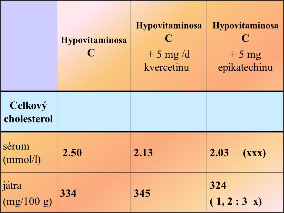 Hypovitaminosa C + 5 mg /d kvercetinu Hypovitaminosa C + 5 mg epikatechinu Celkový cholesterol sérum (mmol/l) 2.50 2.13 2.03 (xxx) játra (mg/100 g) 334 345 324 ( 1, 2 : 3 x)