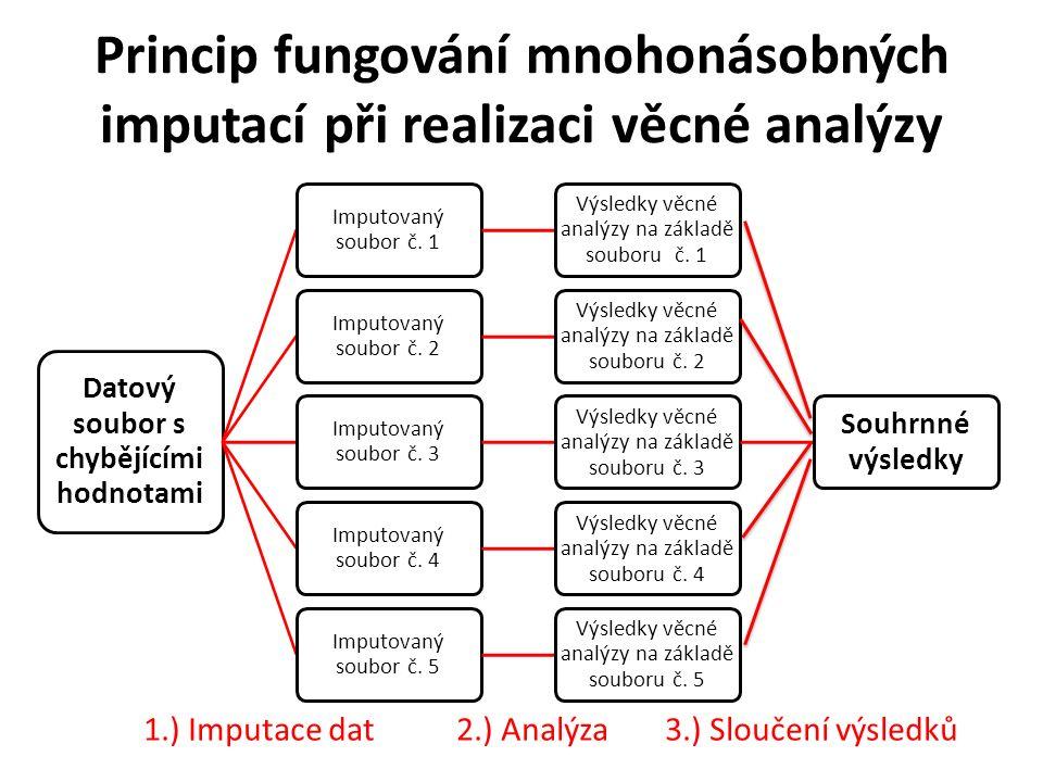 Princip fungování mnohonásobných imputací při realizaci věcné analýzy Datový soubor s chybějícími hodnotami Imputovaný soubor č. 1 Výsledky věcné anal