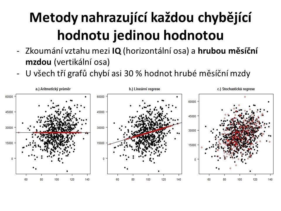 Metody nahrazující každou chybějící hodnotu jedinou hodnotou -Zkoumání vztahu mezi IQ (horizontální osa) a hrubou měsíční mzdou (vertikální osa) -U všech tří grafů chybí asi 30 % hodnot hrubé měsíční mzdy