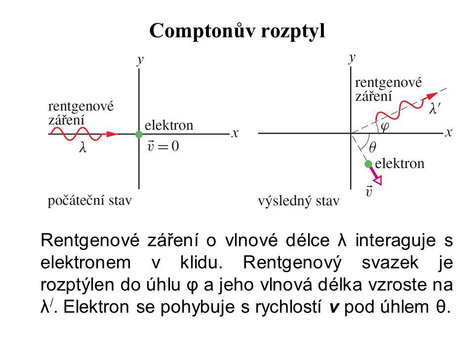 Comptonův rozptyl Rentgenové záření o vlnové délce λ interaguje s elektronem v klidu. Rentgenový svazek je rozptýlen do úhlu φ a jeho vlnová délka vzr