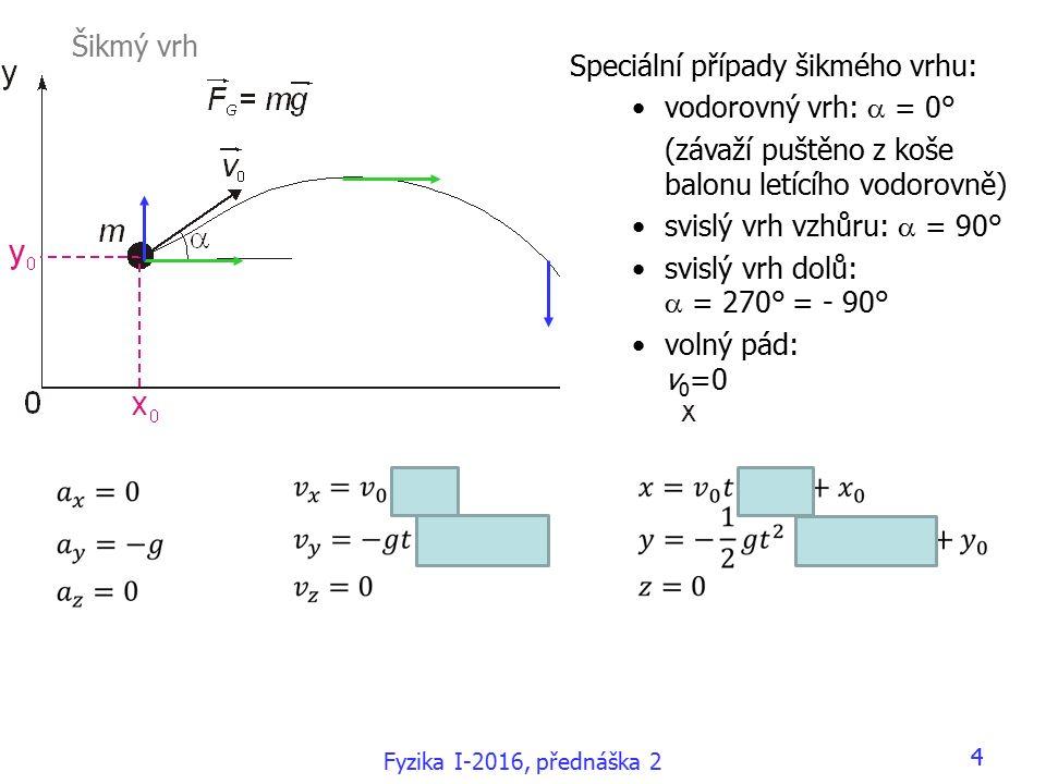 Fyzika I-2016, přednáška 2 44 Speciální případy šikmého vrhu: vodorovný vrh:  = 0° (závaží puštěno z koše balonu letícího vodorovně) svislý vrh vzhůru:  = 90° svislý vrh dolů:  = 270° = - 90° volný pád: v 0 =0 Šikmý vrh