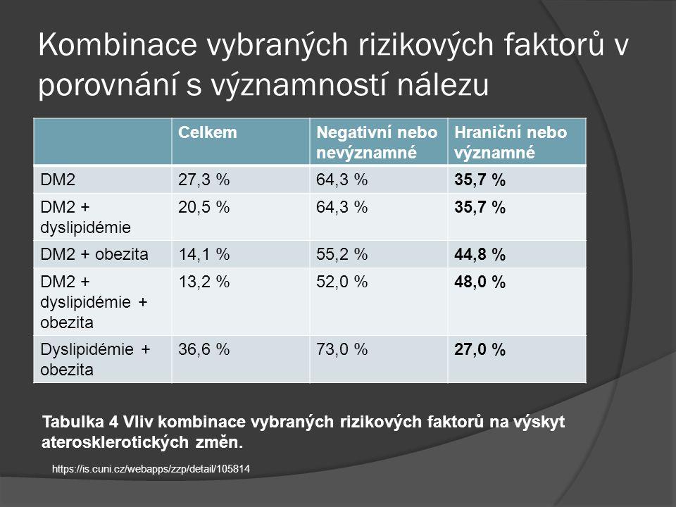 Kombinace vybraných rizikových faktorů v porovnání s významností nálezu CelkemNegativní nebo nevýznamné Hraniční nebo významné DM227,3 %64,3 %35,7 % DM2 + dyslipidémie 20,5 %64,3 %35,7 % DM2 + obezita14,1 %55,2 %44,8 % DM2 + dyslipidémie + obezita 13,2 %52,0 %48,0 % Dyslipidémie + obezita 36,6 %73,0 %27,0 % Tabulka 4 Vliv kombinace vybraných rizikových faktorů na výskyt aterosklerotických změn.