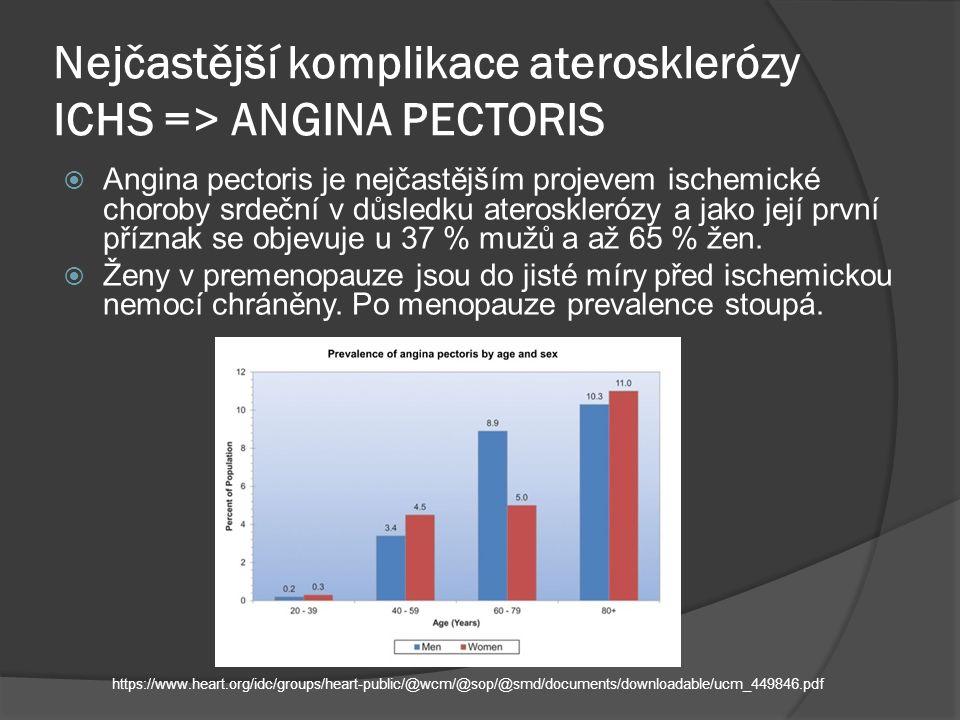 Nejčastější komplikace aterosklerózy ICHS => ANGINA PECTORIS  Angina pectoris je nejčastějším projevem ischemické choroby srdeční v důsledku aterosklerózy a jako její první příznak se objevuje u 37 % mužů a až 65 % žen.