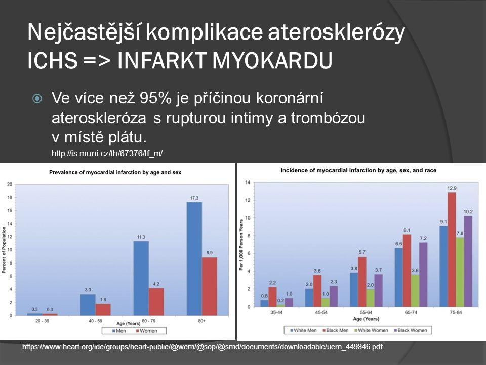 Nejčastější komplikace aterosklerózy ICHS => INFARKT MYOKARDU  Ve více než 95% je příčinou koronární ateroskleróza s rupturou intimy a trombózou v místě plátu.