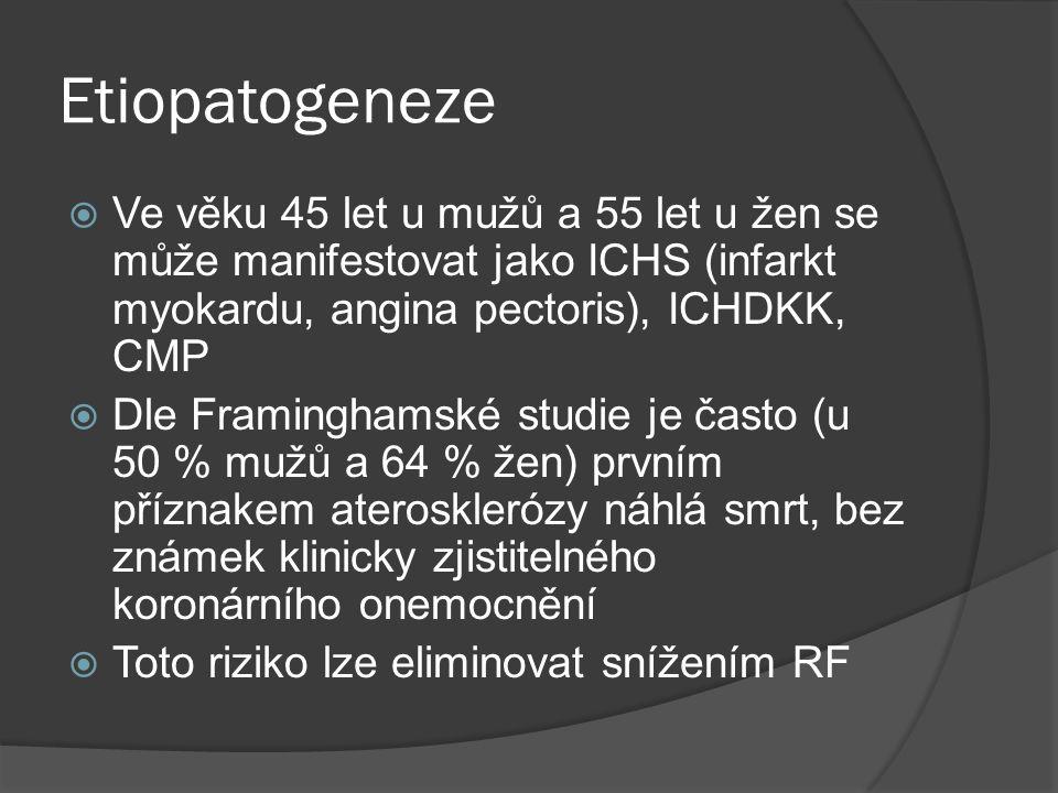 Etiopatogeneze  Ve věku 45 let u mužů a 55 let u žen se může manifestovat jako ICHS (infarkt myokardu, angina pectoris), ICHDKK, CMP  Dle Framinghamské studie je často (u 50 % mužů a 64 % žen) prvním příznakem aterosklerózy náhlá smrt, bez známek klinicky zjistitelného koronárního onemocnění  Toto riziko lze eliminovat snížením RF