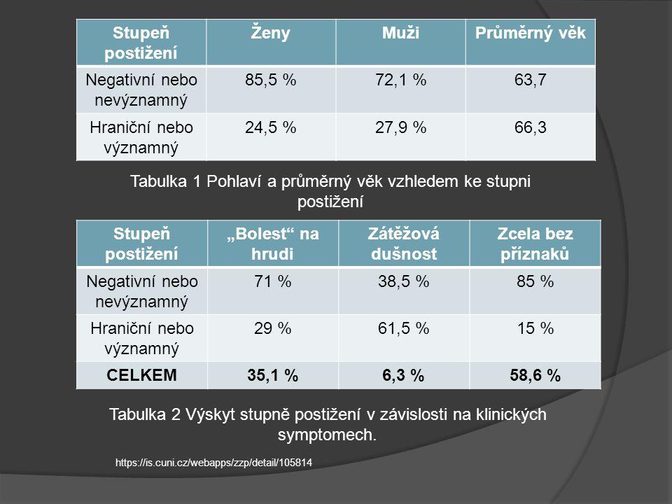 Porovnání významnosti stenotických změn a rizikových faktorů PočetHypertenze%Dyslipidémie%Obezita%DM2% Negativní nebo nevýznamné 15813887,311170,36641,83522,2 Hraniční nebo významné 474391,53370,22553,22144,7 Celkem20518087,814470,29144,45627,3 Tabulka 3 Výskyt stupně postižení v závislosti na klinických symptomech.
