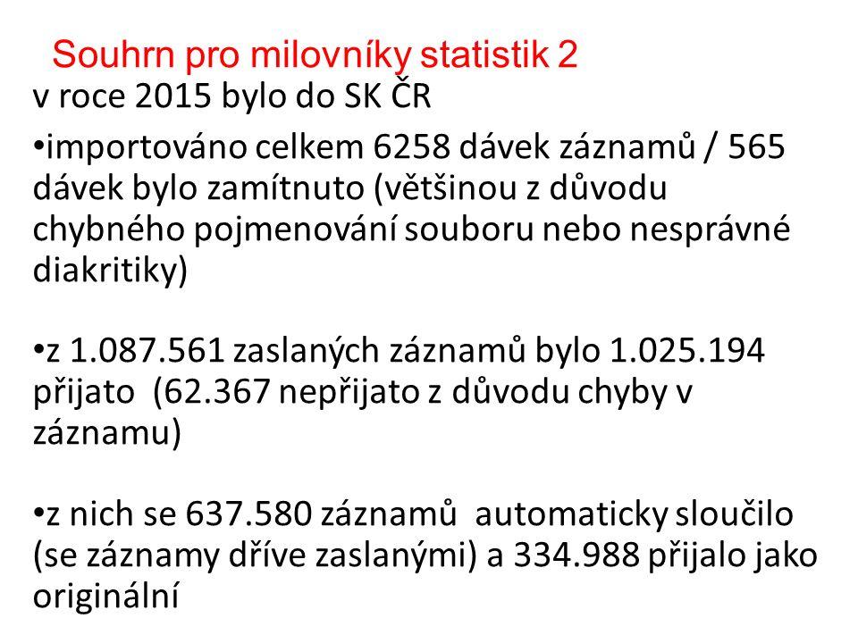 Souhrn pro milovníky statistik 2 v roce 2015 bylo do SK ČR importováno celkem 6258 dávek záznamů / 565 dávek bylo zamítnuto (většinou z důvodu chybného pojmenování souboru nebo nesprávné diakritiky) z 1.087.561 zaslaných záznamů bylo 1.025.194 přijato (62.367 nepřijato z důvodu chyby v záznamu) z nich se 637.580 záznamů automaticky sloučilo (se záznamy dříve zaslanými) a 334.988 přijalo jako originální