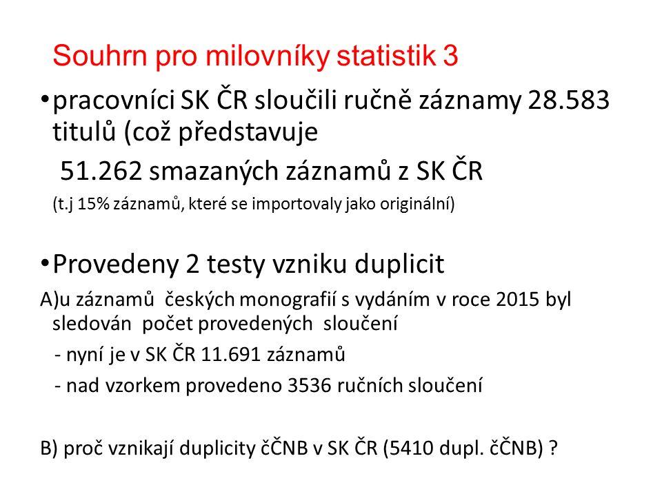 Souhrn pro milovníky statistik 3 pracovníci SK ČR sloučili ručně záznamy 28.583 titulů (což představuje 51.262 smazaných záznamů z SK ČR (t.j 15% záznamů, které se importovaly jako originální) Provedeny 2 testy vzniku duplicit A)u záznamů českých monografií s vydáním v roce 2015 byl sledován počet provedených sloučení - nyní je v SK ČR 11.691 záznamů - nad vzorkem provedeno 3536 ručních sloučení B) proč vznikají duplicity čČNB v SK ČR (5410 dupl.