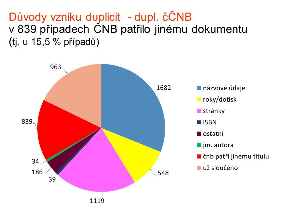 Důvody vzniku duplicit - dupl.čČNB v 839 případech ČNB patřilo jinému dokumentu ( tj.