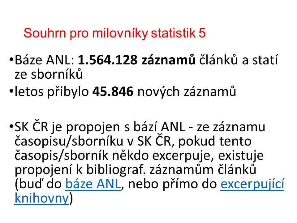Souhrn pro milovníky statistik 5 Báze ANL: 1.564.128 záznamů článků a statí ze sborníků letos přibylo 45.846 nových záznamů SK ČR je propojen s bází ANL - ze záznamu časopisu/sborníku v SK ČR, pokud tento časopis/sborník někdo excerpuje, existuje propojení k bibliograf.