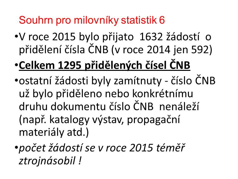 Souhrn pro milovníky statistik 6 V roce 2015 bylo přijato 1632 žádostí o přidělení čísla ČNB (v roce 2014 jen 592) Celkem 1295 přidělených čísel ČNB ostatní žádosti byly zamítnuty - číslo ČNB už bylo přiděleno nebo konkrétnímu druhu dokumentu číslo ČNB nenáleží (např.
