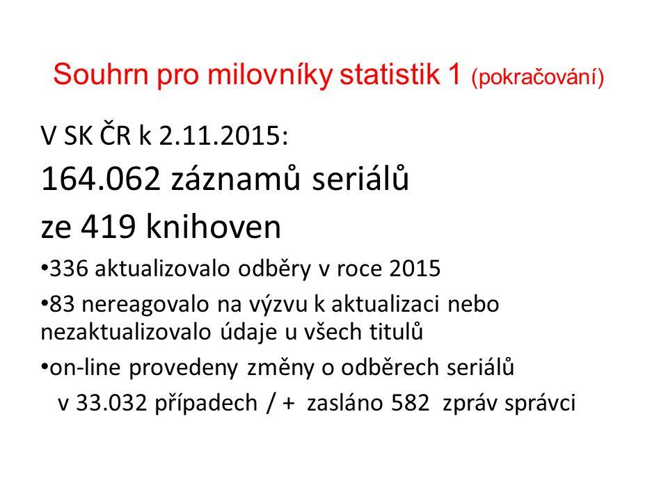 Souhrn pro milovníky statistik 1 (pokračování) V SK ČR k 2.11.2015: 164.062 záznamů seriálů ze 419 knihoven 336 aktualizovalo odběry v roce 2015 83 nereagovalo na výzvu k aktualizaci nebo nezaktualizovalo údaje u všech titulů on-line provedeny změny o odběrech seriálů v 33.032 případech / + zasláno 582 zpráv správci
