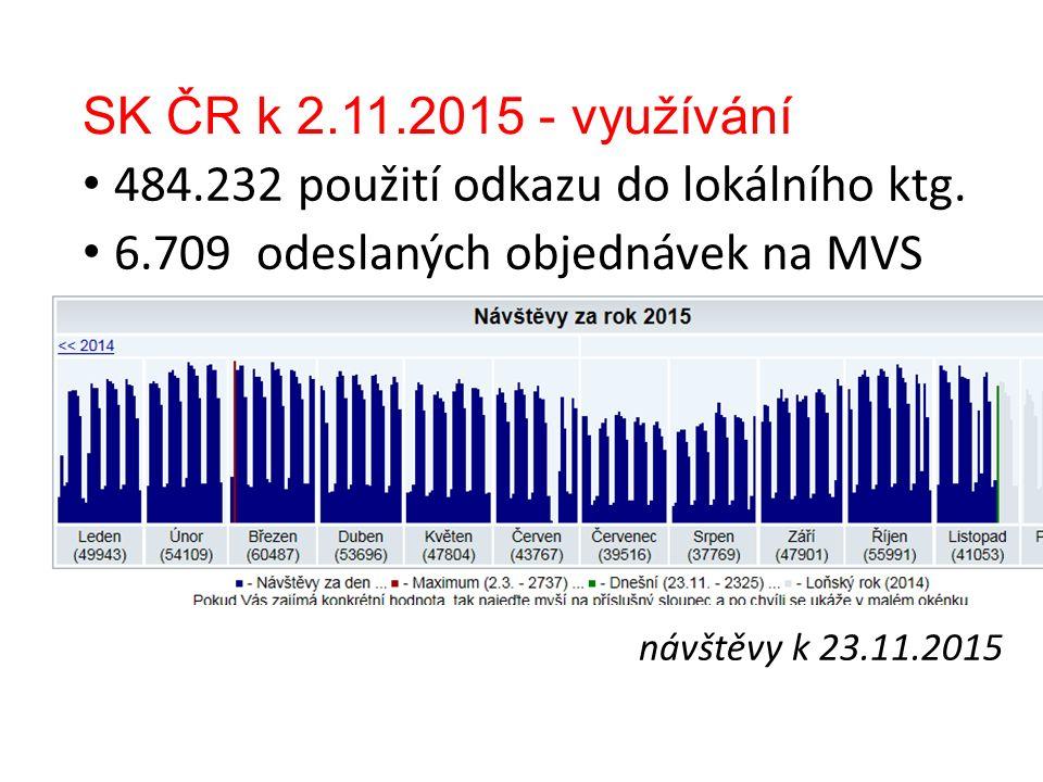 SK ČR k 2.11.2015 - využívání 484.232 použití odkazu do lokálního ktg.