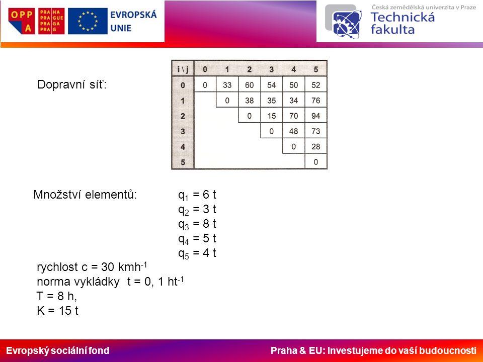 Evropský sociální fond Praha & EU: Investujeme do vaší budoucnosti Dopravní síť: Množství elementů: q 1 = 6 t q 2 = 3 t q 3 = 8 t q 4 = 5 t q 5 = 4 t rychlost c = 30 kmh -1 norma vykládky t = 0, 1 ht -1 T = 8 h, K = 15 t