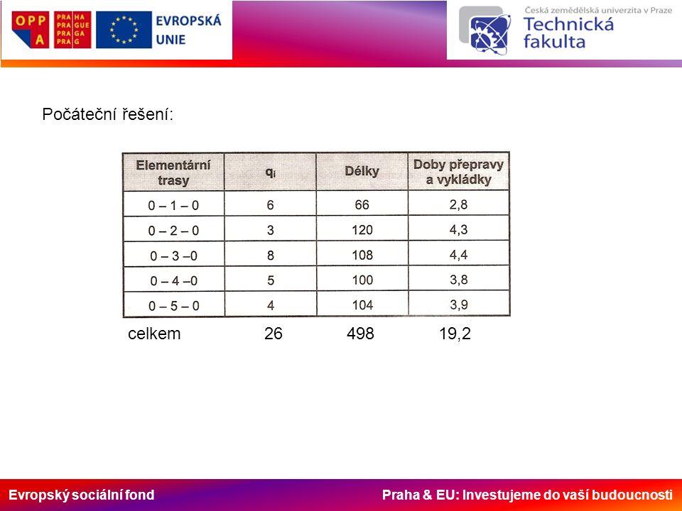 Evropský sociální fond Praha & EU: Investujeme do vaší budoucnosti Počáteční řešení: celkem26 498 19,2