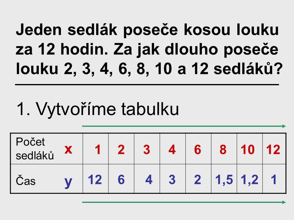 Můžeme ji vyjádřit třemi způsoby: 1. tabulkou 2. vzorcem 3. grafem