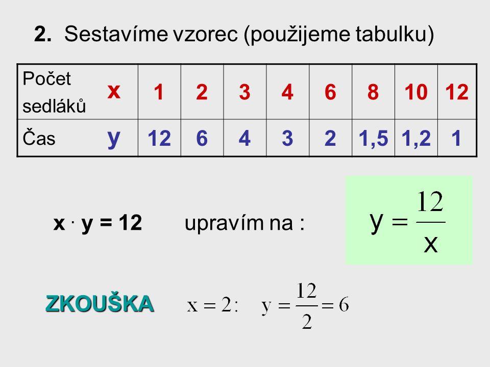 2.Sestavíme vzorec (použijeme tabulku) Počet sedláků 1234681012 Čas 1264321,51,21 x.