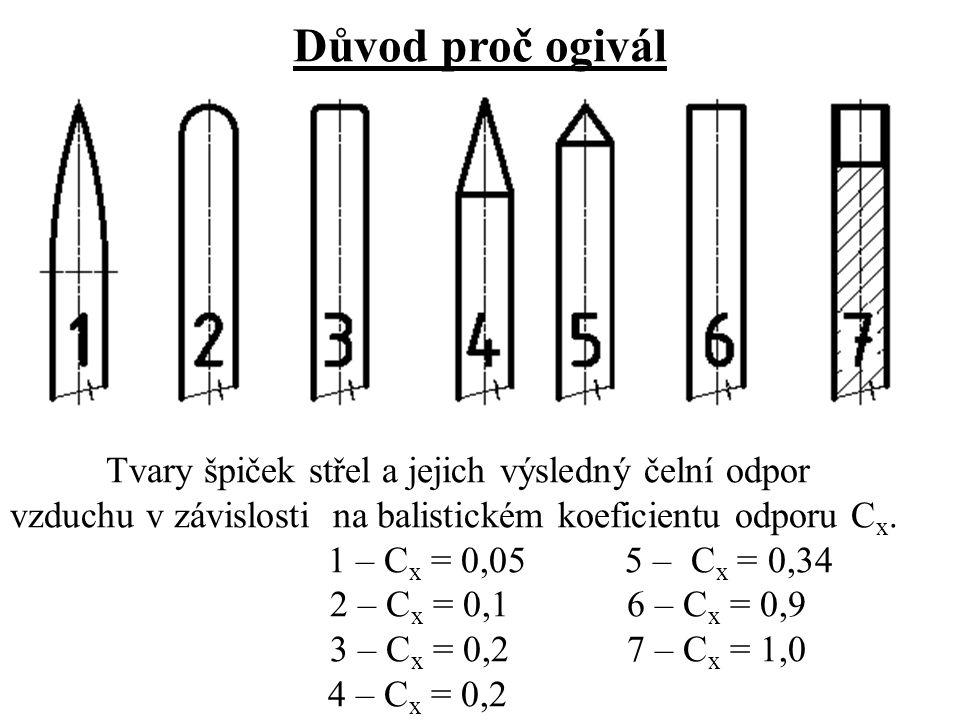 Důvod proč ogivál Tvary špiček střel a jejich výsledný čelní odpor vzduchu v závislosti na balistickém koeficientu odporu C x.