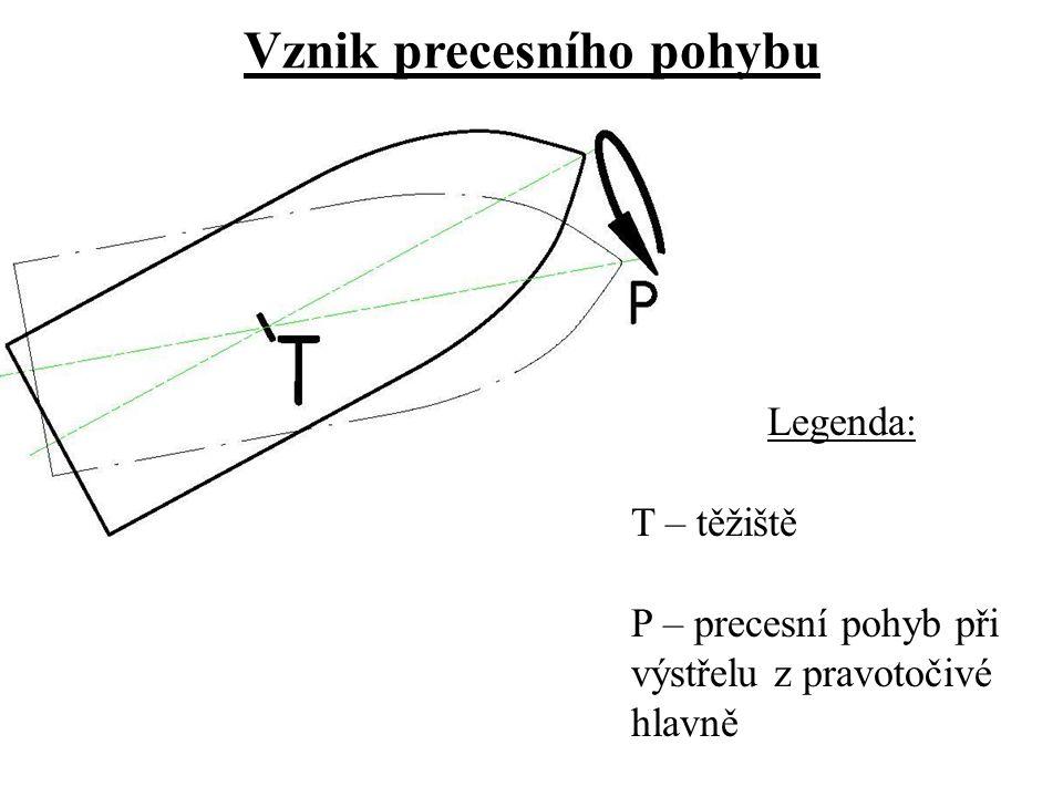 Vznik precesního pohybu Legenda: T – těžiště P – precesní pohyb při výstřelu z pravotočivé hlavně