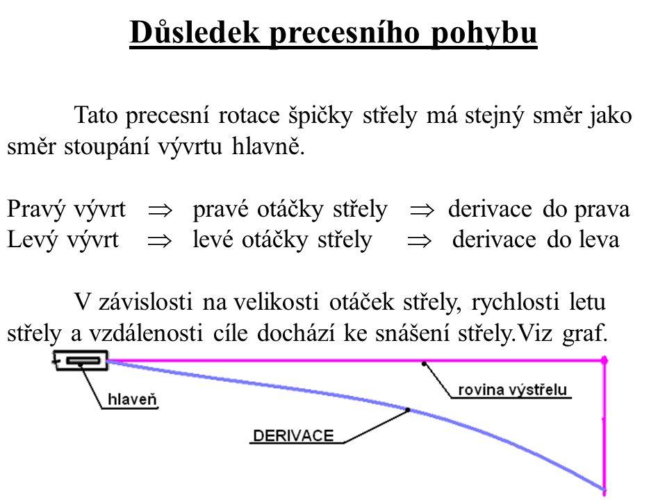 Důsledek precesního pohybu Tato precesní rotace špičky střely má stejný směr jako směr stoupání vývrtu hlavně.