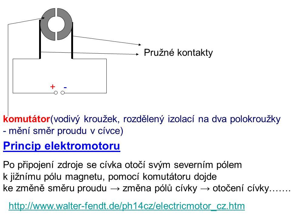 +- Pružné kontakty komutátor(vodivý kroužek, rozdělený izolací na dva polokroužky - mění směr proudu v cívce) Princip elektromotoru Po připojení zdroje se cívka otočí svým severním pólem k jižnímu pólu magnetu, pomocí komutátoru dojde ke změně směru proudu → změna pólů cívky → otočení cívky……..
