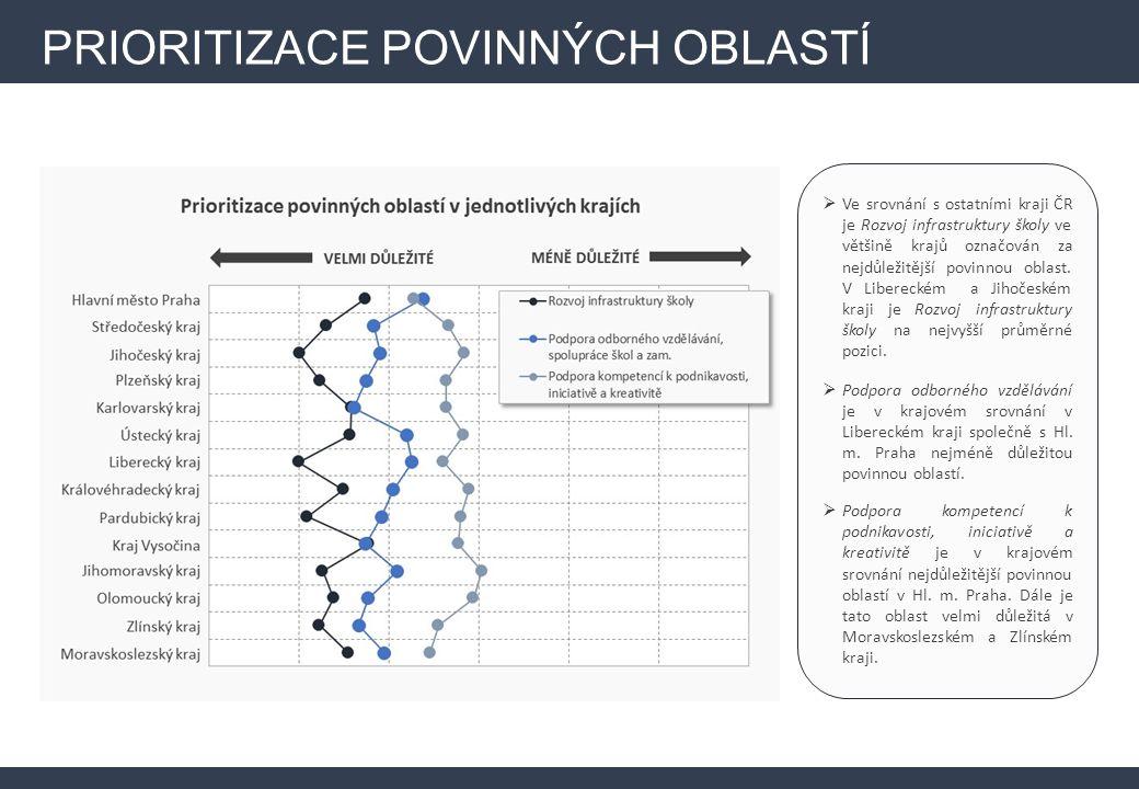 PRIORITIZACE POVINNÝCH OBLASTÍ  Ve srovnání s ostatními kraji ČR je Rozvoj infrastruktury školy ve většině krajů označován za nejdůležitější povinnou oblast.