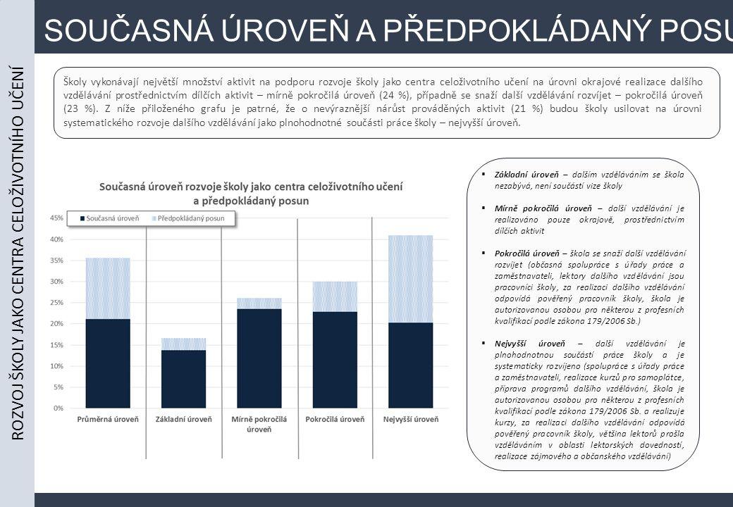 SOUČASNÁ ÚROVEŇ A PŘEDPOKLÁDANÝ POSUN Školy vykonávají největší množství aktivit na podporu rozvoje školy jako centra celoživotního učení na úrovni okrajové realizace dalšího vzdělávání prostřednictvím dílčích aktivit – mírně pokročilá úroveň (24 %), případně se snaží další vzdělávání rozvíjet – pokročilá úroveň (23 %).