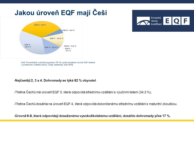 Jakou úroveň EQF mají Češi Nejčastěji 2, 3 a 4. Dohromady se týká 82 % obyvatel. Třetina Čechů má úroveň EQF 3, která odpovídá střednímu vzdělání s vý