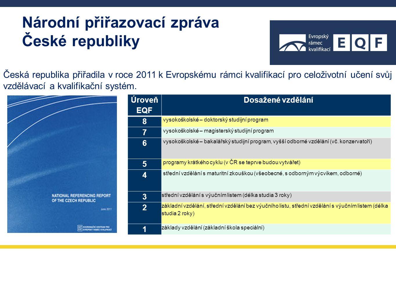 Jak vypadá český systém kvalifikací přiřazený k EQF ÚROVEŇ EQF DOSAŽENÉ VZDĚLÁNÍDOSAŽENÁ KVALIFIKACE V NSK 8vysokoškolské – doktorský studijní program 7vysokoškolské – magisterský studijní program LEKTOR DALŠÍHO VZDĚLÁVÁNÍ, MANAŽER KVALITY 6 vysokoškolské – bakalářský studijní program, vyšší odborné vzdělání (vč.