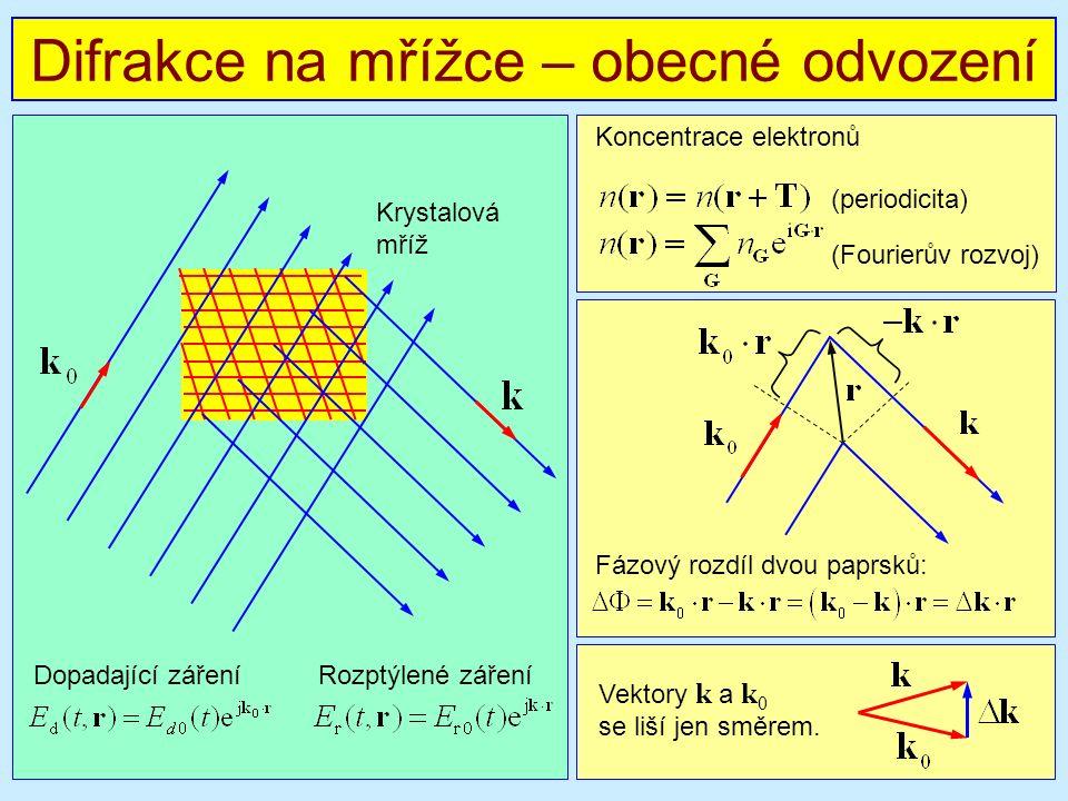 Krystalová mříž Difrakce na mřížce – obecné odvození Dopadající záření Rozptýlené záření Koncentrace elektronů Fázový rozdíl dvou paprsků: (periodicita) (Fourierův rozvoj) Vektory k a k 0 se liší jen směrem.