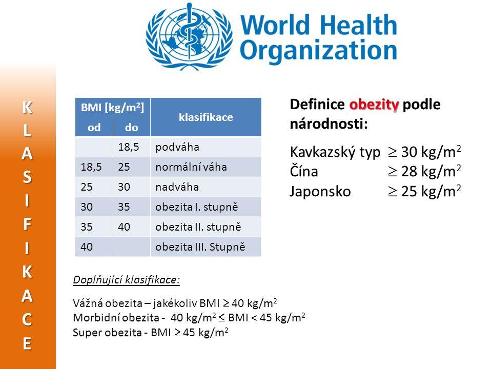 BMI [kg/m 2 ] klasifikace oddo 18,5podváha 18,525normální váha 2530nadváha 3035obezita I. stupně 3540obezita II. stupně 40obezita III. Stupně
