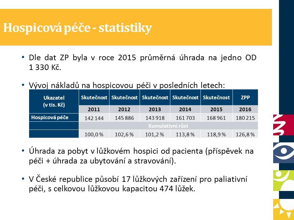 Hospicová péče - statistiky Dle dat ZP byla v roce 2015 průměrná úhrada na jedno OD 1 330 Kč.