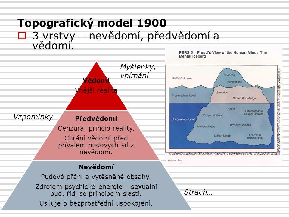 Topografický model 1900  3 vrstvy – nevědomí, předvědomí a vědomí.