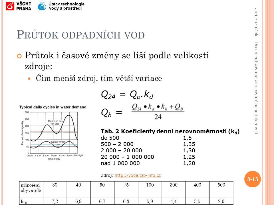 Jan Bartáček – Decentralizované zpracování odpadních vod Ústav technologie vody a prostředí P RŮTOK ODPADNÍCH VOD Průtok i časové změny se liší podle velikosti zdroje: Čím menší zdroj, tím větší variace 3-15 Q 24 = Q p.k d Q h = Tab.