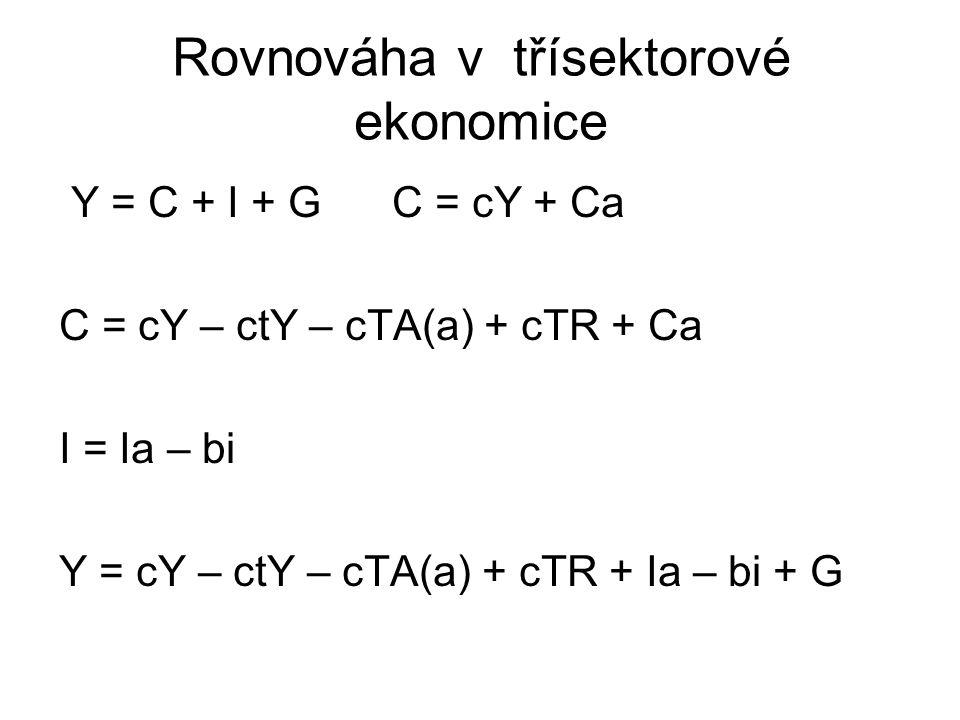 Rovnováha v třísektorové ekonomice Y = C + I + G C = cY + Ca C = cY – ctY – cTA(a) + cTR + Ca I = Ia – bi Y = cY – ctY – cTA(a) + cTR + Ia – bi + G