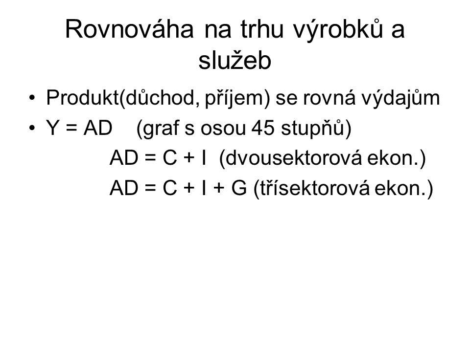 Rovnováha na trhu výrobků a služeb Produkt(důchod, příjem) se rovná výdajům Y = AD (graf s osou 45 stupňů) AD = C + I (dvousektorová ekon.) AD = C + I + G (třísektorová ekon.)