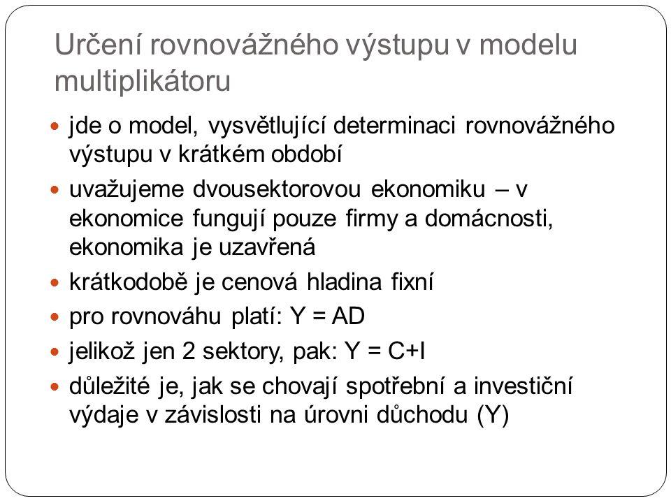 Určení rovnovážného výstupu v modelu multiplikátoru jde o model, vysvětlující determinaci rovnovážného výstupu v krátkém období uvažujeme dvousektorovou ekonomiku – v ekonomice fungují pouze firmy a domácnosti, ekonomika je uzavřená krátkodobě je cenová hladina fixní pro rovnováhu platí: Y = AD jelikož jen 2 sektory, pak: Y = C+I důležité je, jak se chovají spotřební a investiční výdaje v závislosti na úrovni důchodu (Y)