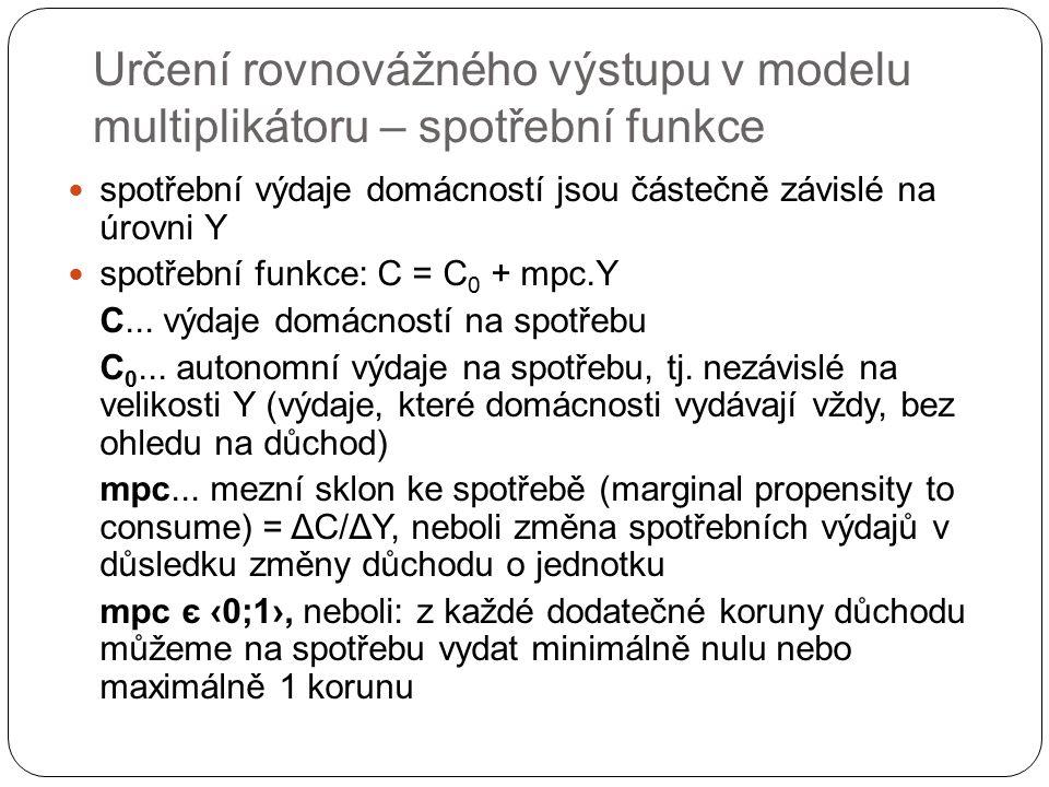 Určení rovnovážného výstupu v modelu multiplikátoru – spotřební funkce spotřební výdaje domácností jsou částečně závislé na úrovni Y spotřební funkce: C = C 0 + mpc.Y C...