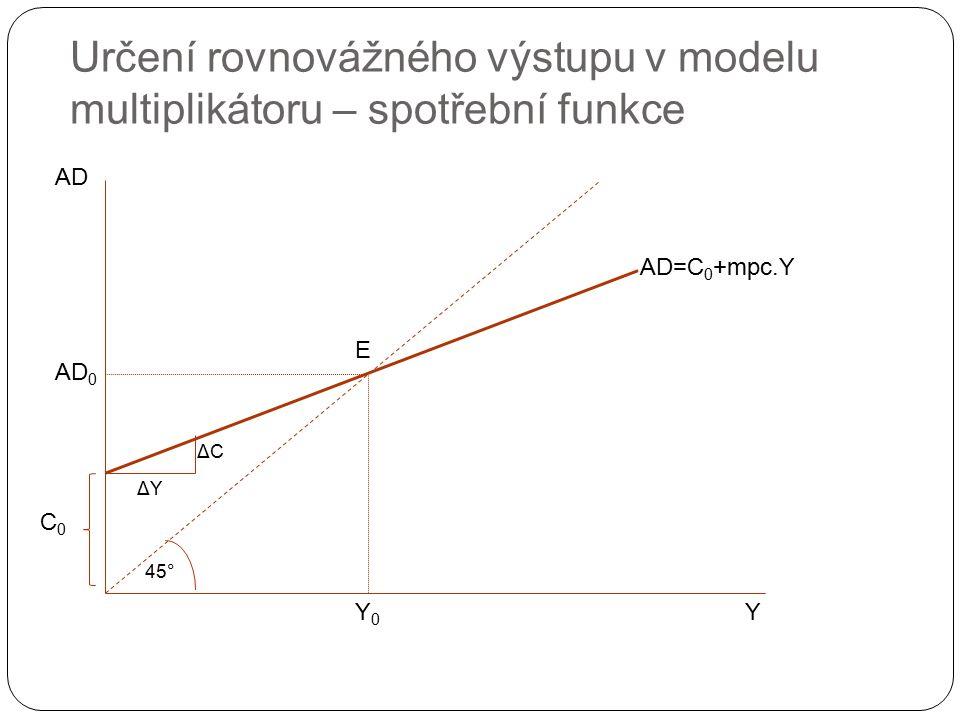 Určení rovnovážného výstupu v modelu multiplikátoru – spotřební funkce AD Y 45° C0C0 AD=C 0 +mpc.Y ΔYΔY ΔCΔC Y0Y0 AD 0 E