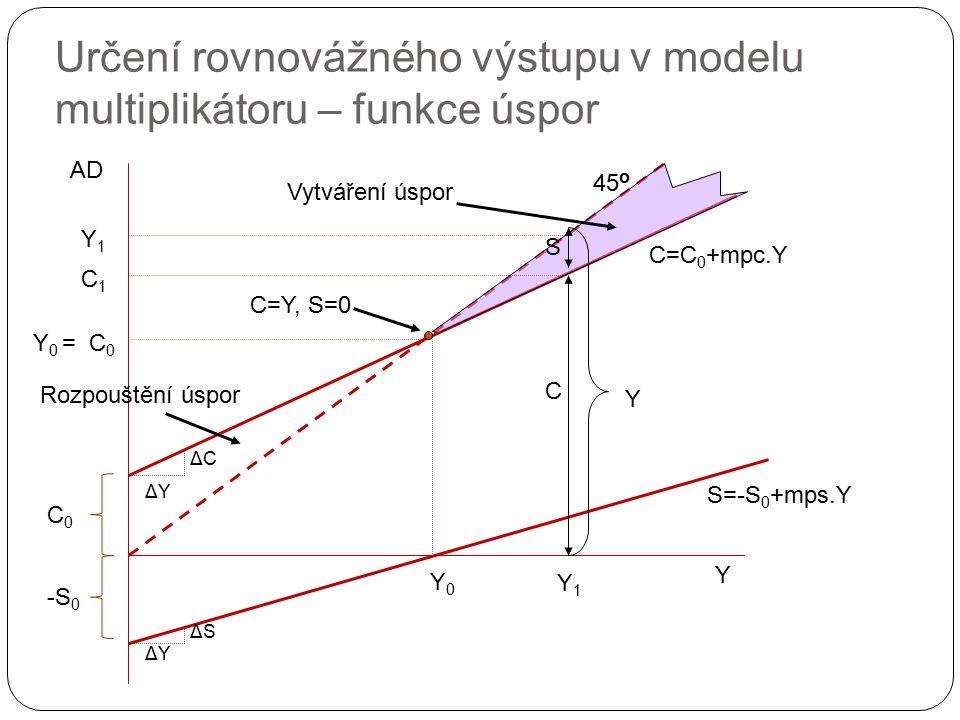 Y AD 45 o C0C0 C=C 0 +mpc.Y S=-S 0 +mps.Y -S 0 Y0Y0 Vytváření úspor Y1Y1 C1C1 C=Y, S=0 C0C0 Y 0 = Y1Y1 S C Y ΔYΔY ΔCΔC Rozpouštění úspor ΔYΔY ΔSΔS