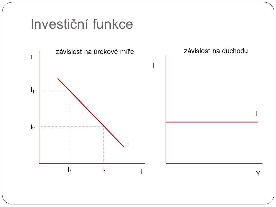 Investiční funkce I i I i2i2 I1I1 i1i1 I2I2 Y I I závislost na úrokové míře závislost na důchodu