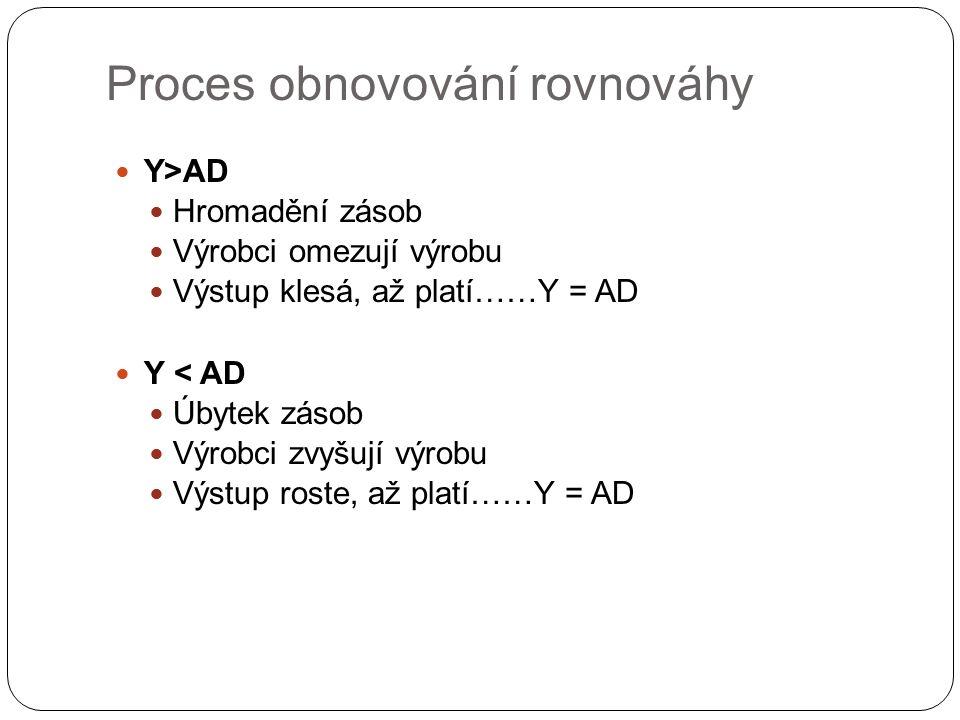 Proces obnovování rovnováhy Y>AD Hromadění zásob Výrobci omezují výrobu Výstup klesá, až platí……Y = AD Y < AD Úbytek zásob Výrobci zvyšují výrobu Výstup roste, až platí……Y = AD
